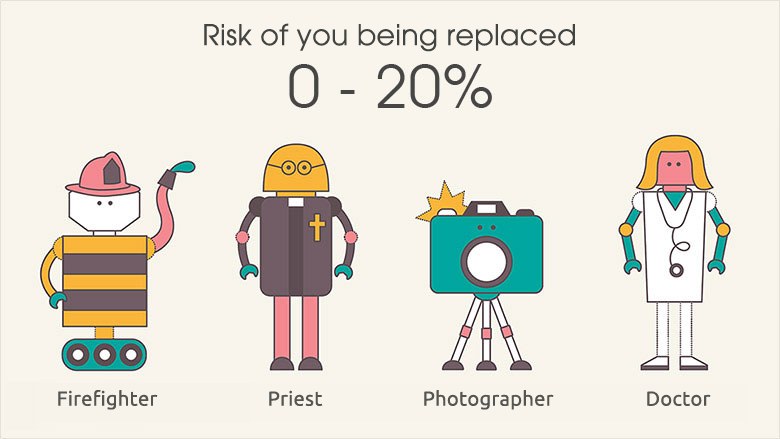 What are the chances of you being replaced by a robot