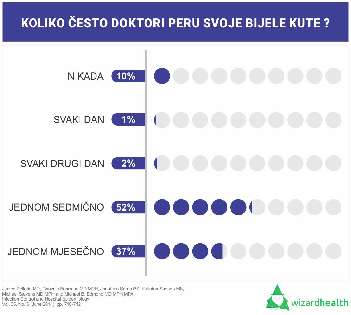 tabela sa podacima o pranju doktorske odjeće