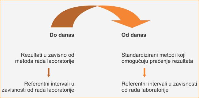 Uticaj standardizacije na rezultate i referentne intervale
