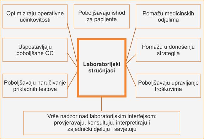 Uticaj laboratorijske medicine u modernom zdravstvenom sistemu