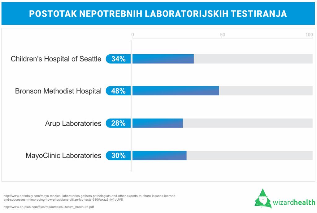 postotak nepotrebnih lab testiranja