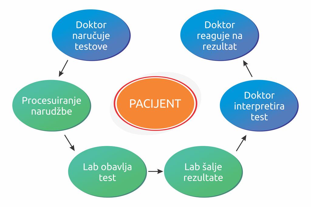 proces rada laboratorije