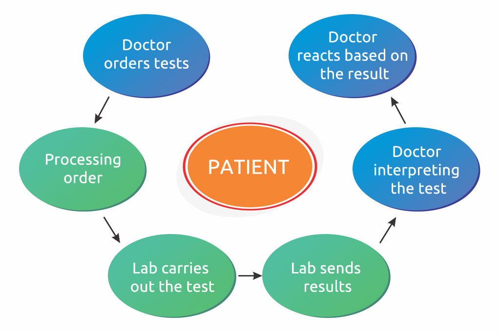 simplified work process in a laboratory