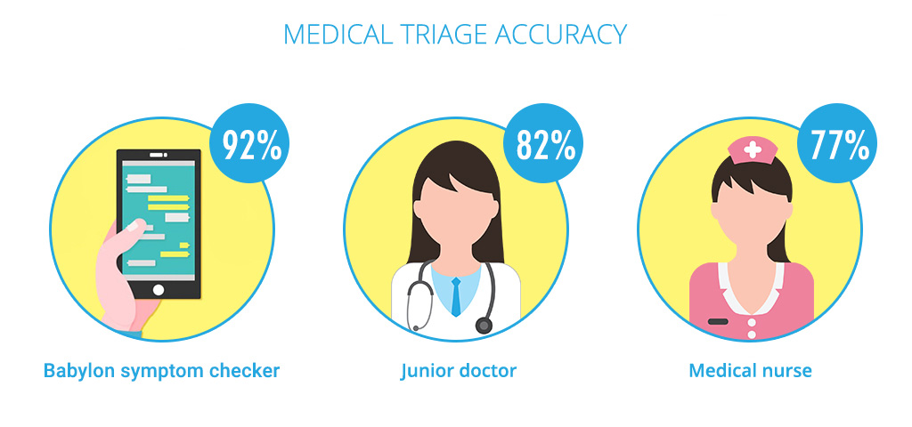 man vs machine in medical triage accuracy