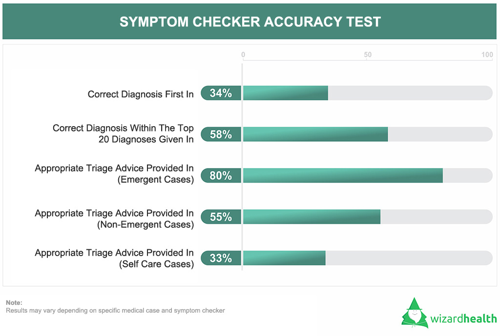 symptom checker accuracy