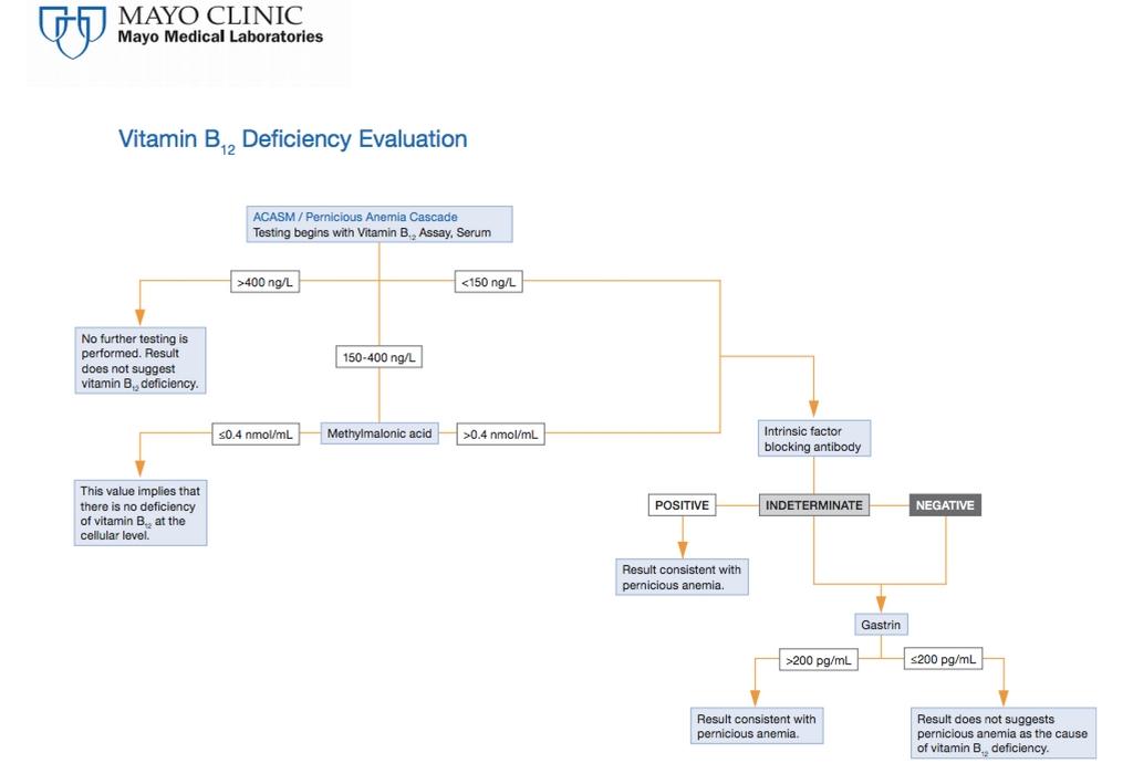 algoritam naručivanja Mayo Clinic