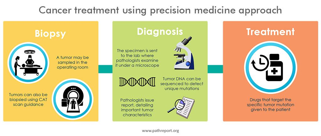 cancer treatment using precision medicine